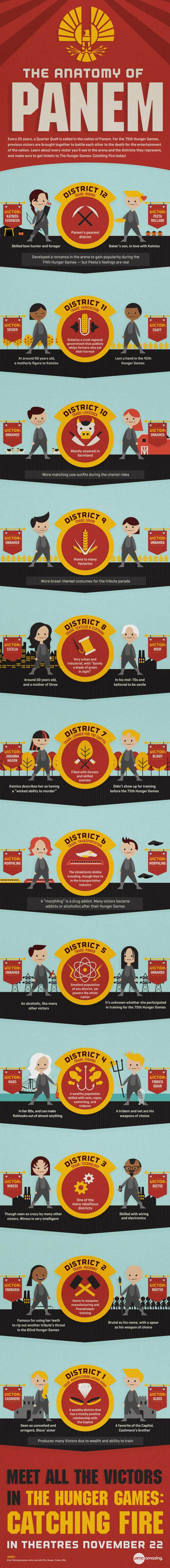 HungerGames_Infographic