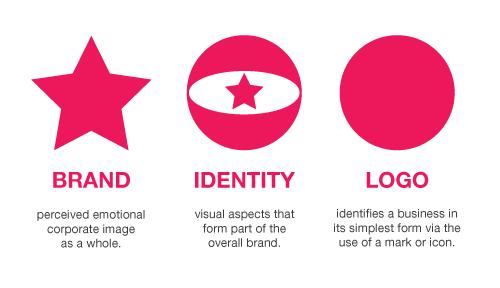 brand-identity-logo-explained1